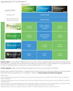 actualización Windows 7, sencilla