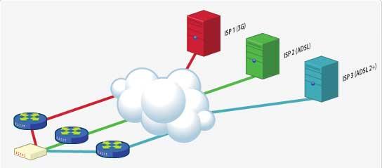 Diagrama ISP