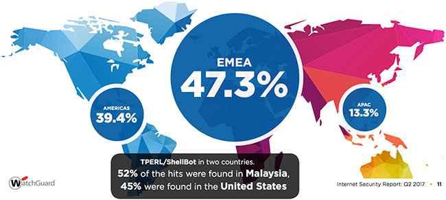 detección de malware por región