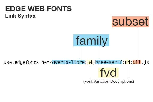 Adobe Edge web fonts - partes de javascript