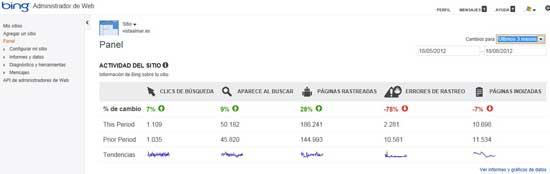 Bing Webmasters tools, métricas
