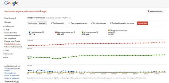 Google WMT, estado de la indexación, vista avanzado