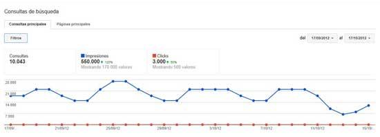 consultas de búsqueda Herramientas de Google para Webmasters