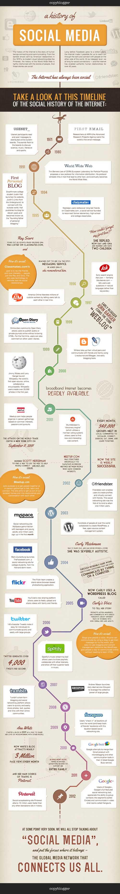 historia de los medios o redes sociales (infografía gigante)