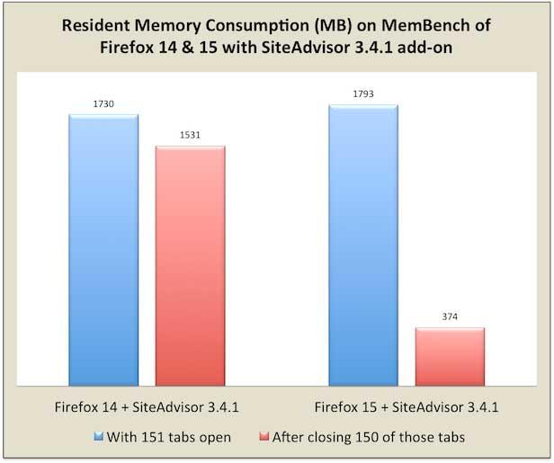 MemBench de complementos para Firefox 14 y 15