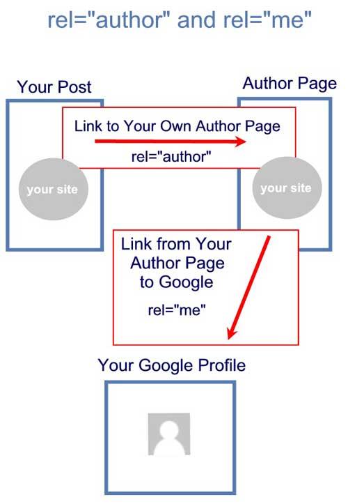 rel='author' y rel='me'