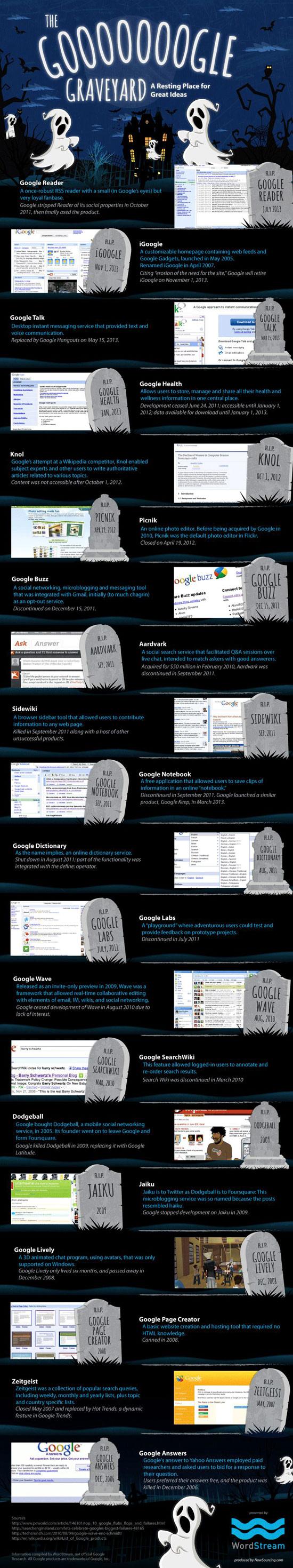 Cementerio Google, infografía