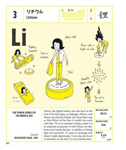 litio