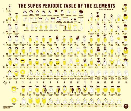 Tabla Periódica de los Elementos personificada