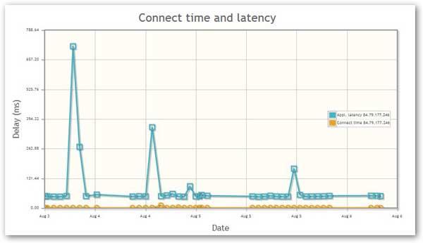tiempo de conexión-latencia