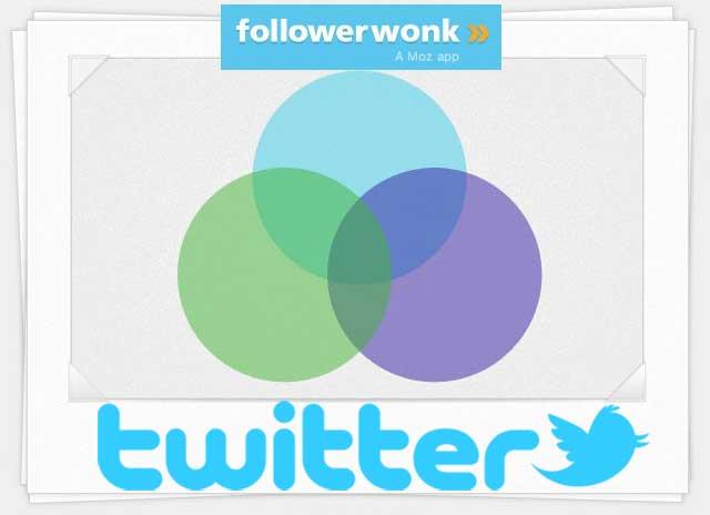 Followerwonk análisis de Twitter
