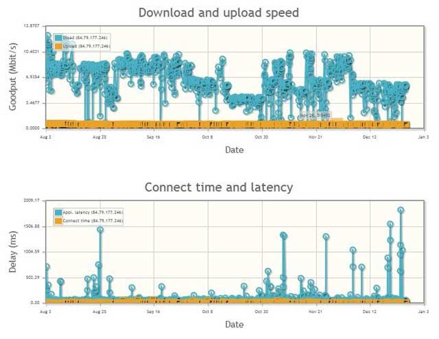 Neubot, velocidad-latencia Orange agosto-diciembre 2013