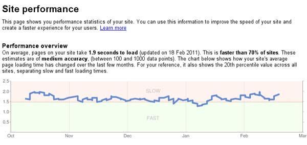 rendimiento sitio web