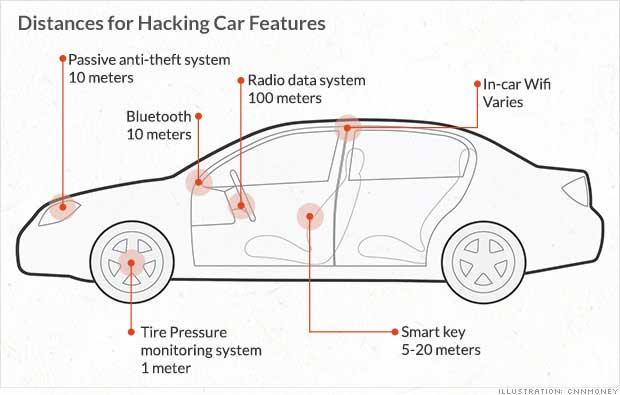 funciones vulnerables de un coche