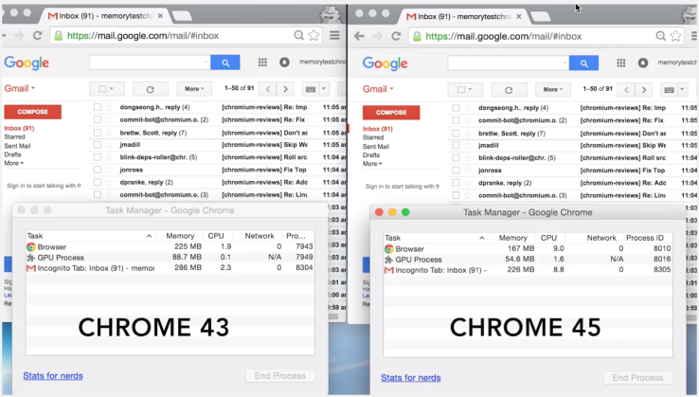 uso de memoria en Chrome 43 y 45