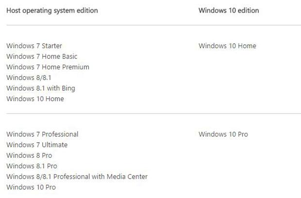 Windows 10 opciones de actualización