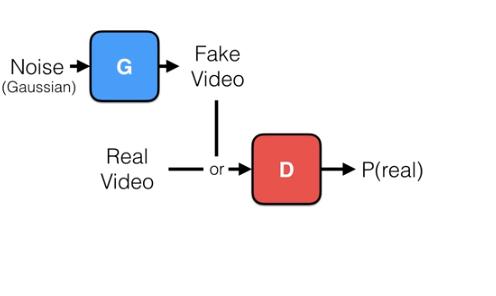 algoritmo de generación de vídeo
