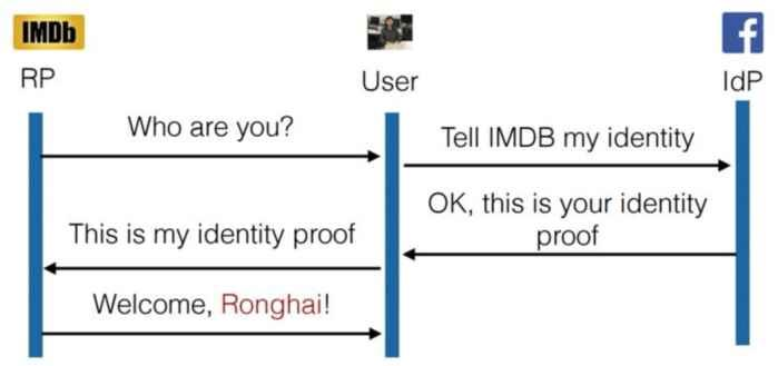 protocolo OAuth bien