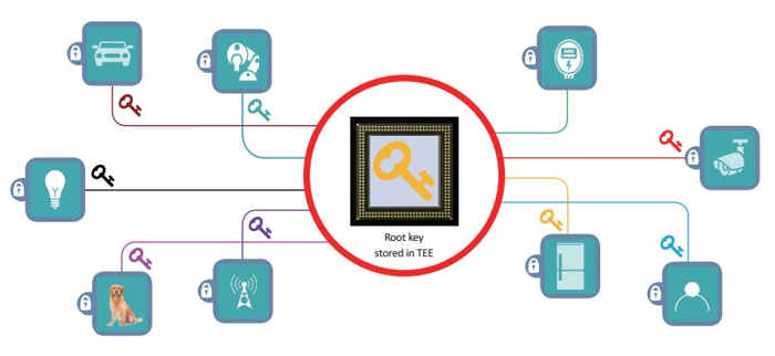 IoT seguridad chip