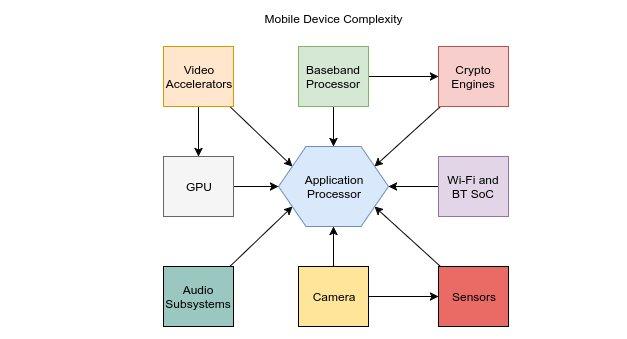 configuración Wi-fi de un chip Broadcom
