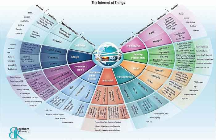 Internet de las cosas, sectores