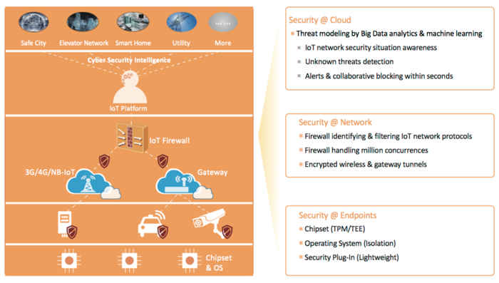 iot security layers