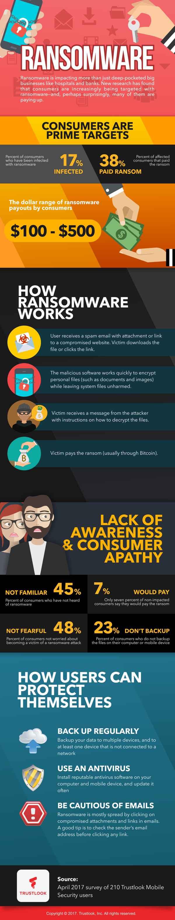 ransomware infografía