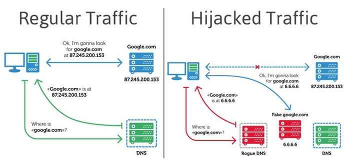 router hackeado