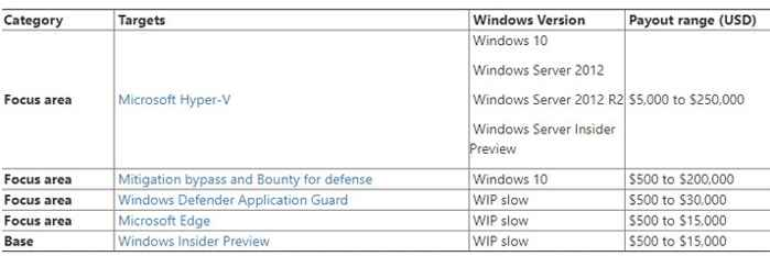 programa de recompensas de Microsoft, Windows