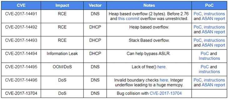 vulnerabilidades en Dnsmasq