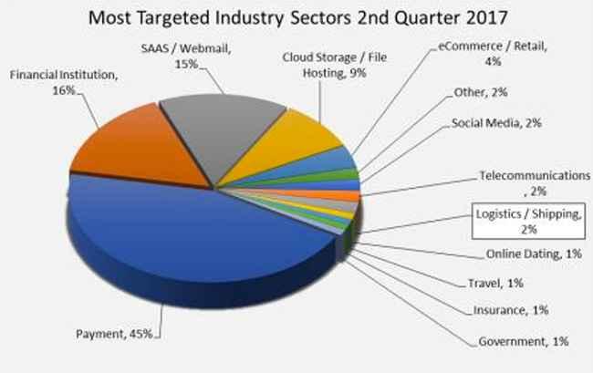 ataques a sectores de la industria