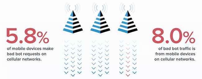 porcentaje de bots maliciosos en la red móvil