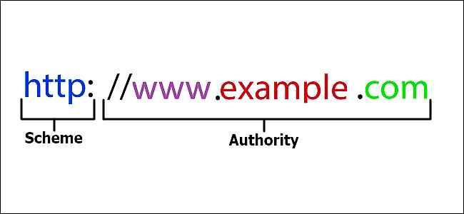 estructura de una URL