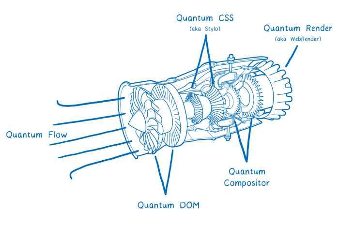 Firefox Quantum Turbo