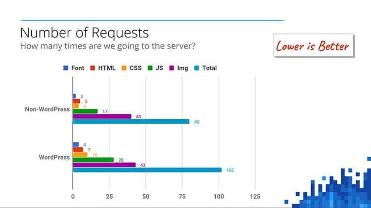 Google-WP, número de peticiones