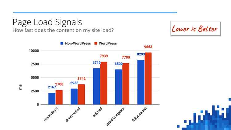 Google-WP, page load signals