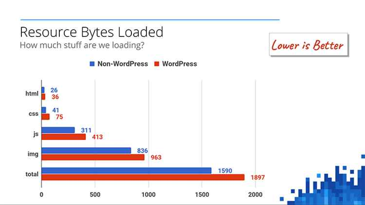 Google-WP, resource bytes loaded