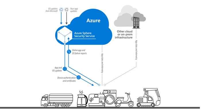 Azure Sphere Security Service