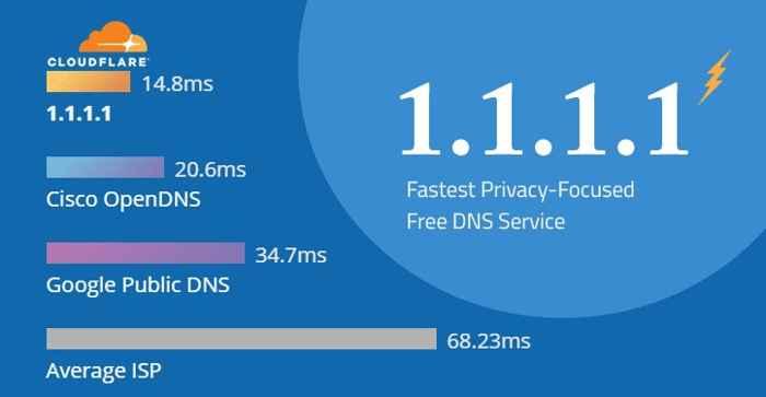 DNS Cloudflare, comparación de velocidad