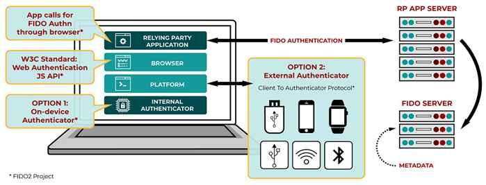 FIDO2: WEBAUTHN+CTAP
