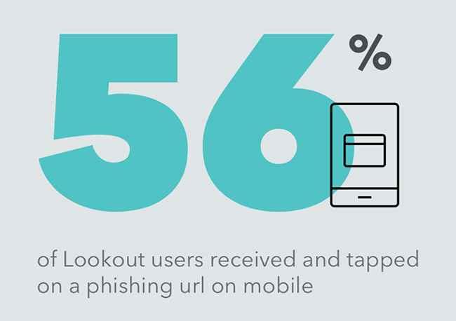 informe Lookout de clics de phishing