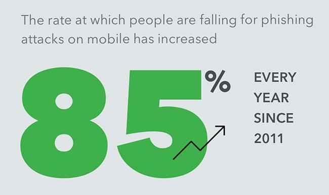 aumento del phishing móvil
