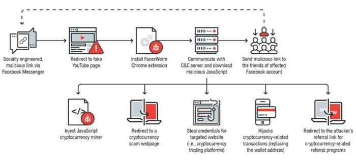 minería de criptomonedas, proceso
