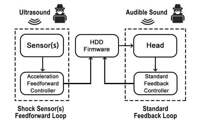 ataque de sonido al disco duro