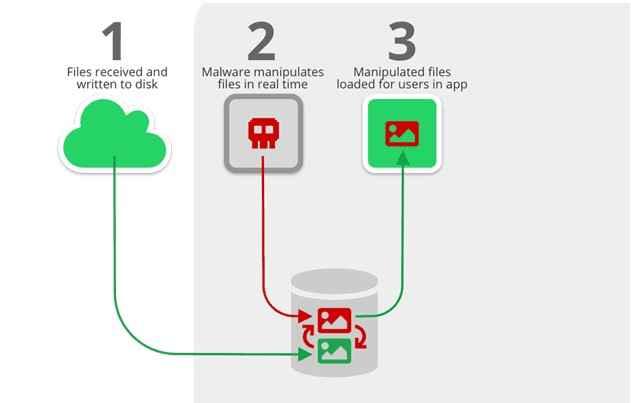 funcionamiento del ataque Media File Jacking