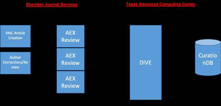 arquitectura del sistema DIVE