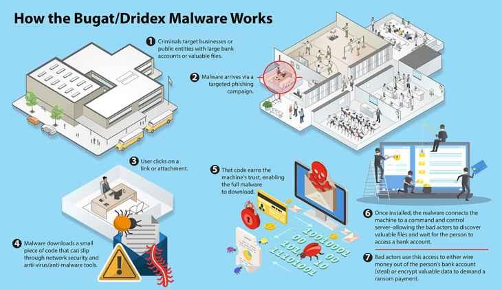 malware Bugat/Dridex