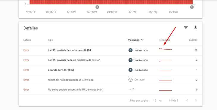 Search Console cobertura detalles