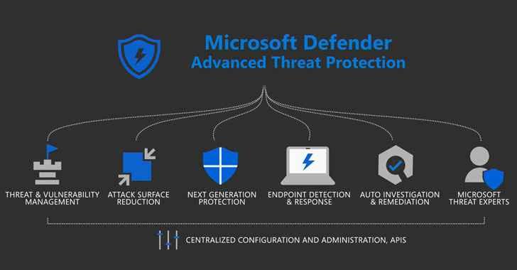 Microsoft Defender ATP para Linux