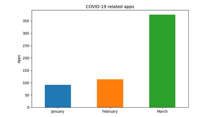 aumento de App maliciosas por el coronavirus